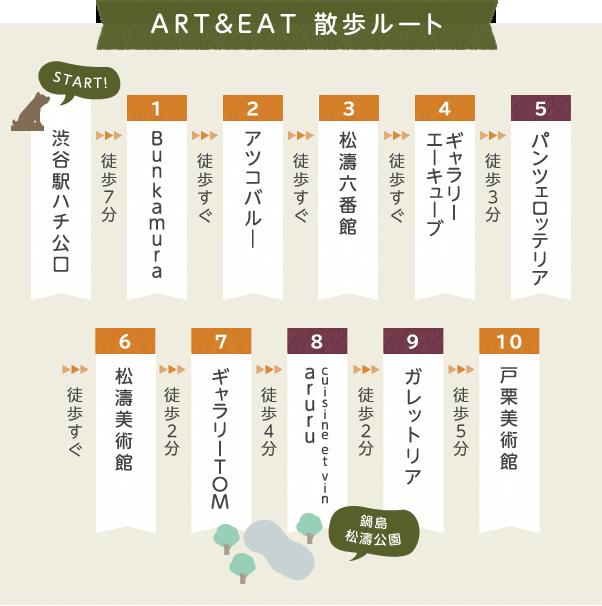 ART & EAT 散歩ルート